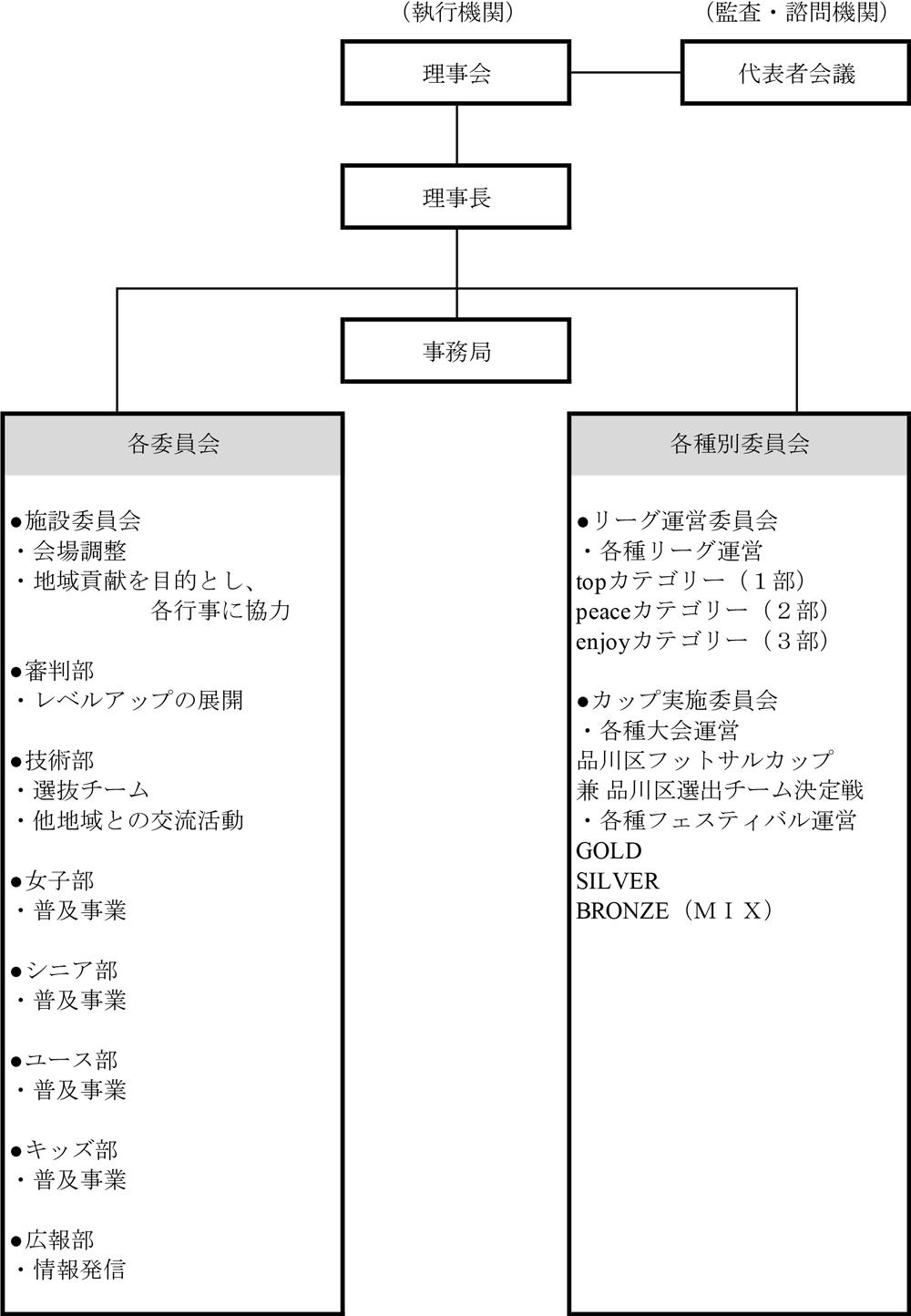 品川区フットサル連盟 組織図